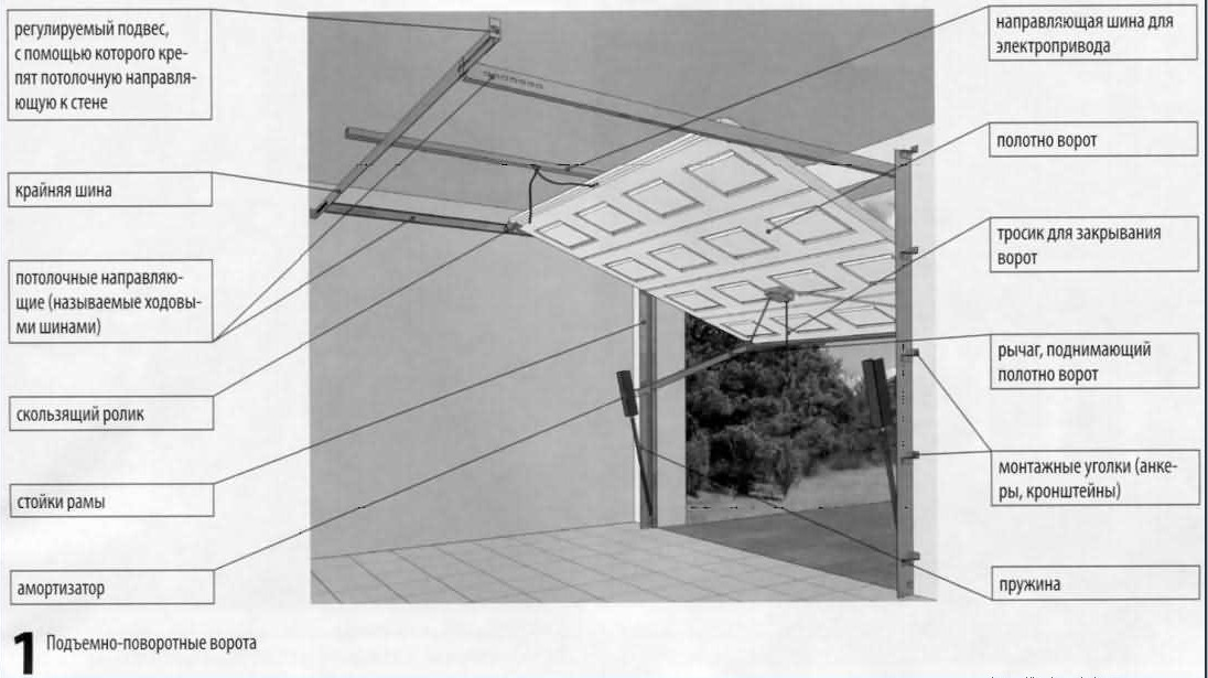 Подъемно-поворотные ворота для гаража своими руками