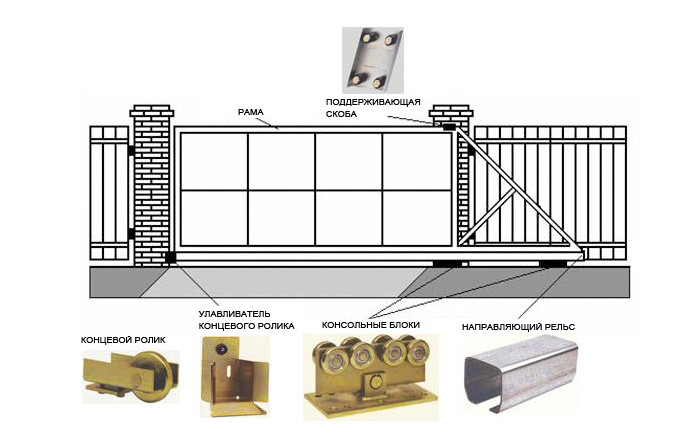 Механические откатные ворота своими руками чертежи