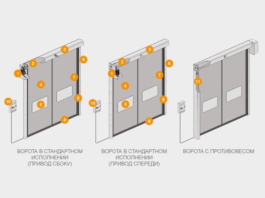 Скоростные рулонные ворота DoorHan для внутреннего использования SPEEDROLL SDI