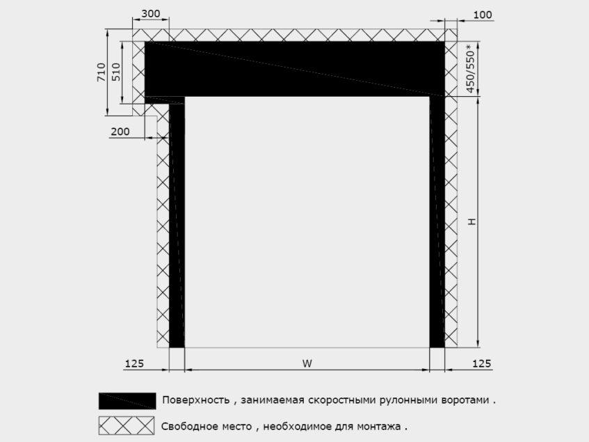 Скоростные рулонные ворота для наружного использования серии SPEEDROLL SDO